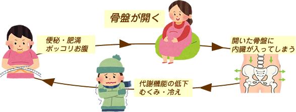 富田林大阪狭山市で産後の症状でお悩みの方はくめ鍼灸整骨院へ